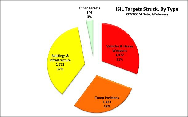 ISIL-airstrikes-as-of-2015-02-04