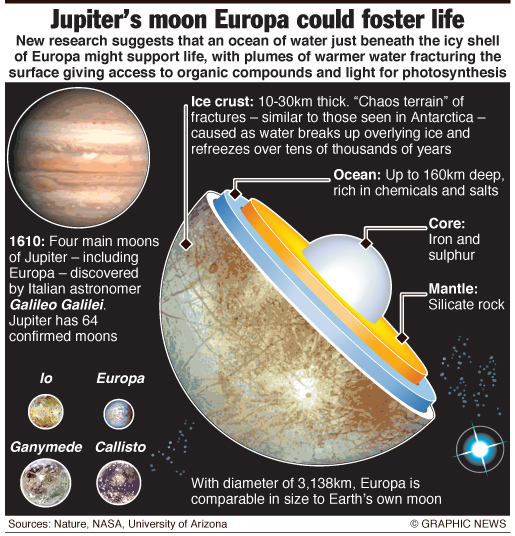 SPACE: Jupiter's moon Europa
