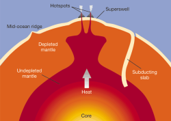 earth-mantle