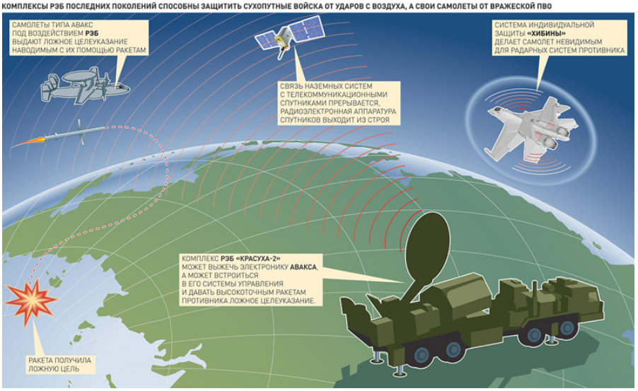 image-Russian-electronic-warfare.png